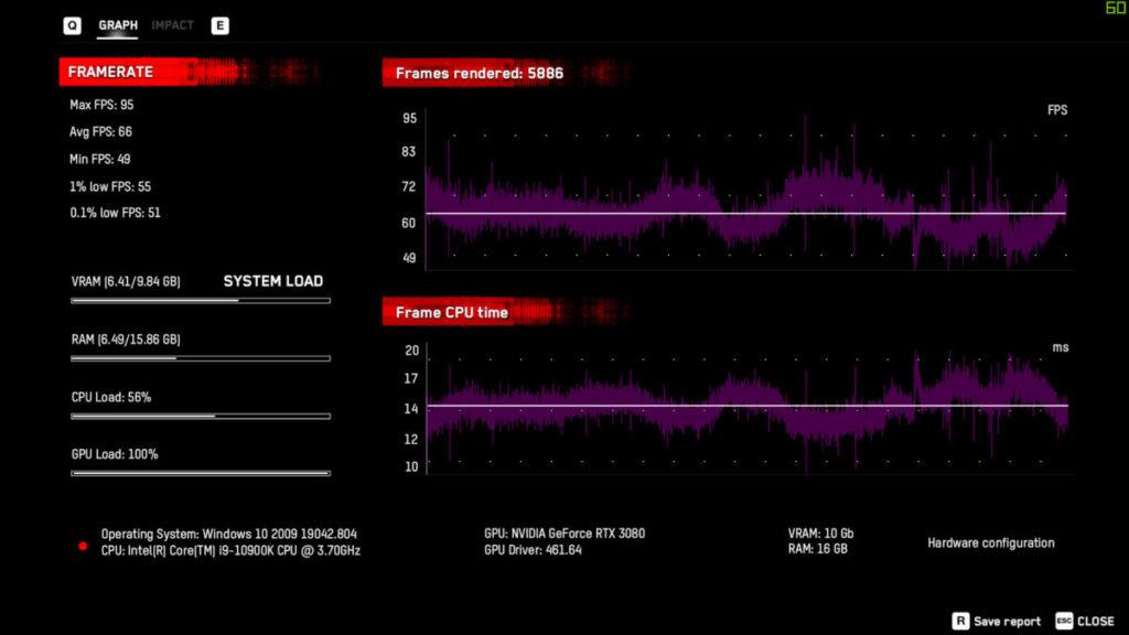 4K, DLSS Performance 為 66fps