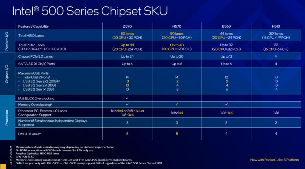 同樣在 500 系主機板上,僅有 Intel Z590 及 H570 主機板支援 DMI 3.0 x8,主流的 B560 及 H510 僅能以 x4 工作。