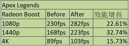 測試使用 Radeon Boost 有 15.73~32.74% 效能增長