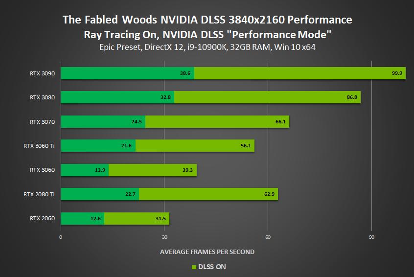 《傳說中的森林》新增光線追蹤和 DLSS 支持