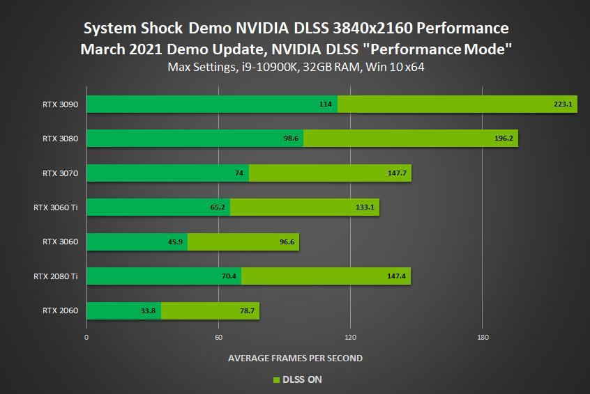 通《網路奇兵》在 DLSS 技術支持下,在 4K 設定下最多帶來 1.6X 的遊戲性能提升。