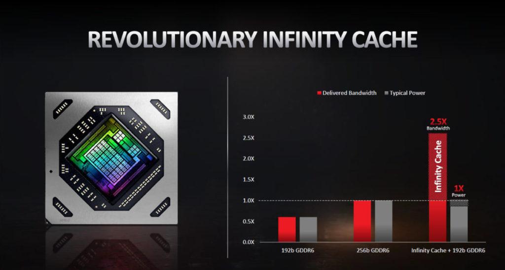 AMD 表示 96MB Infinity Cache + 192-bit GDDR6 相當於 256-bit GDDR6 的 2.5X 頻寬,十分可觀。