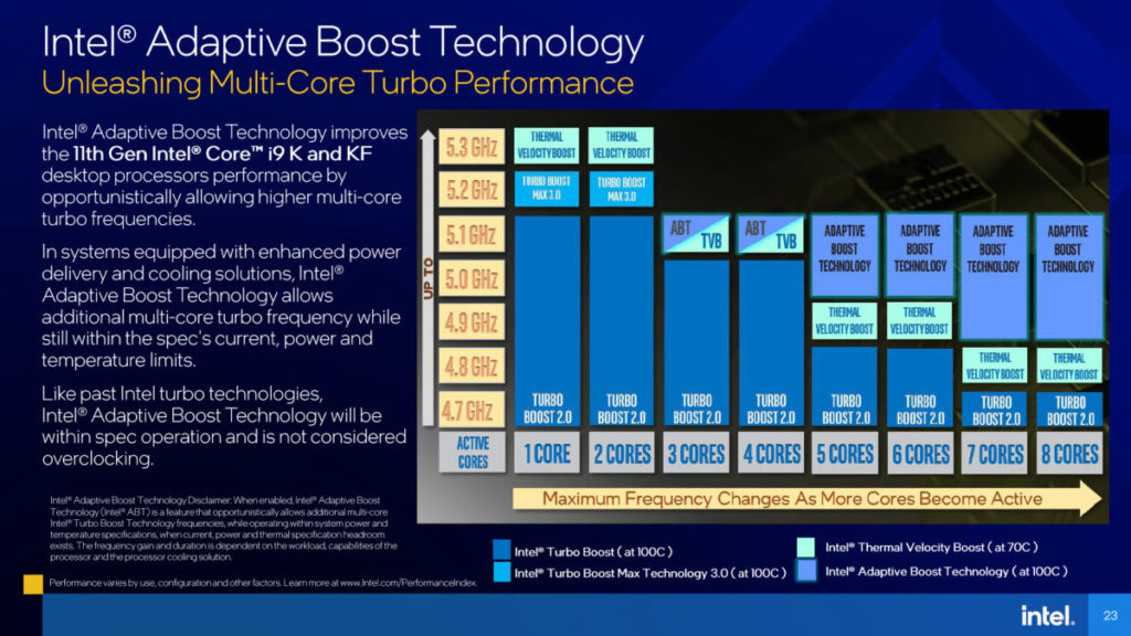 Intel 說明表示 Adaptive Boost Technology 可讓 Core i9-11900K All-Core 工作在 5.1GHz 之上。