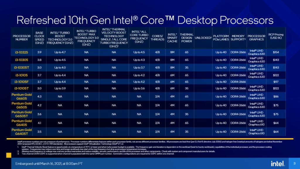 這次 Intel 還新增了多款 10 代 Core CPU