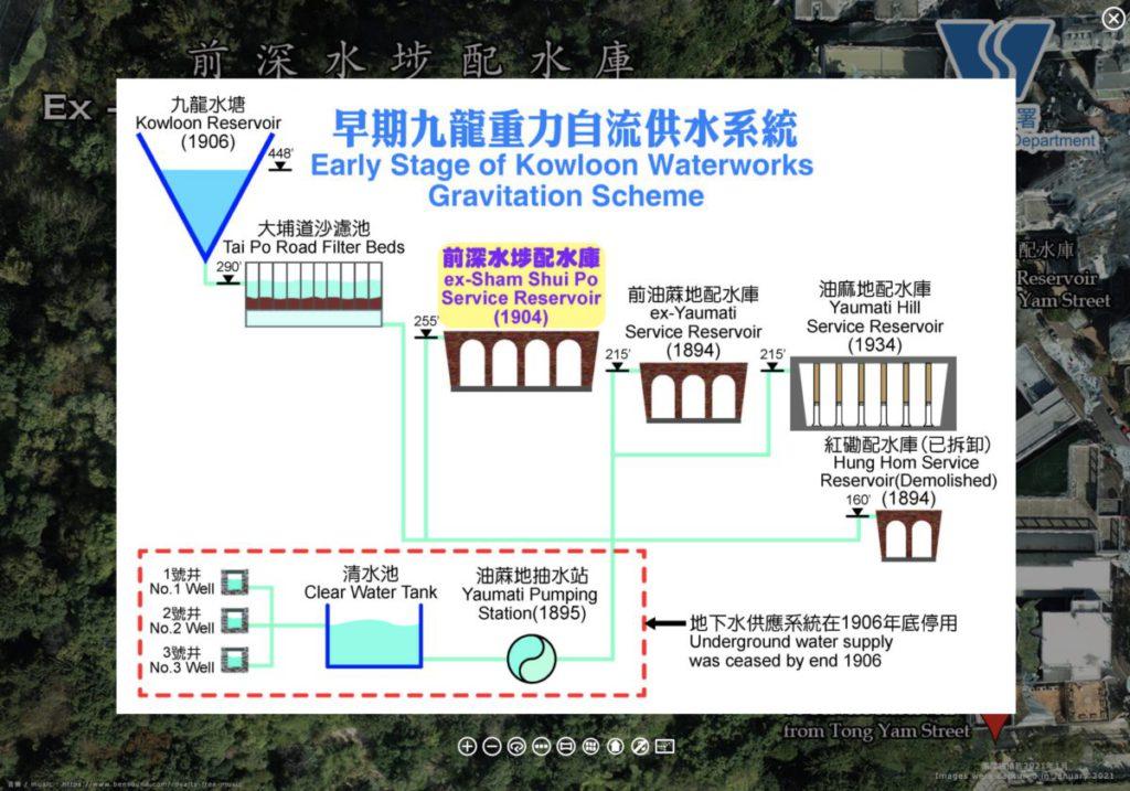 網站加入了有關香港早期供水系統的介紹。