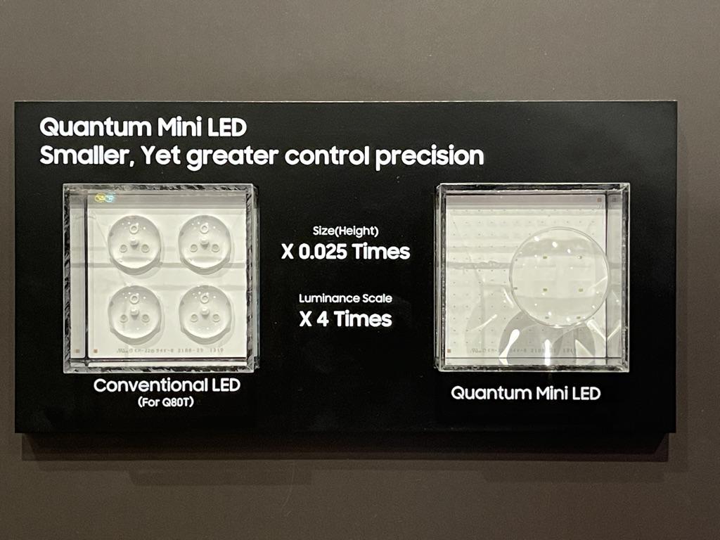 Mini LED (右)顆粒比傳統 LED 細,高度只有 1/40 ,可以造出更薄及密度更高的 LED 背光模組,明亮區域的光度可以加強 1.5 倍,也可以減少區域之間的互相影響,減少滲光情況。