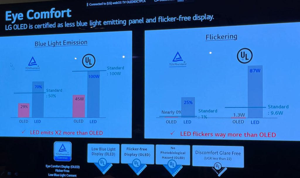 由於沒有LED背光,OLED 電視的藍光光譜 比LED 電視低好多,而LED 燈有電流頻率影響,閃爍也比OLED 為多,另外省電也是OLED 的另一優勢。