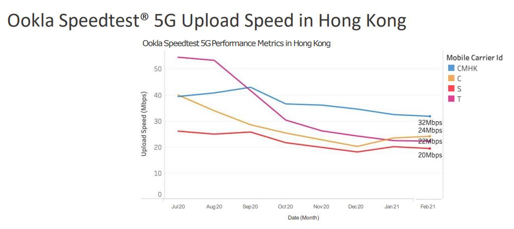 Ookla Speedtest 香港網絡商 5G 上載速度的中位數,CMHK 的速度為 32Mbps。