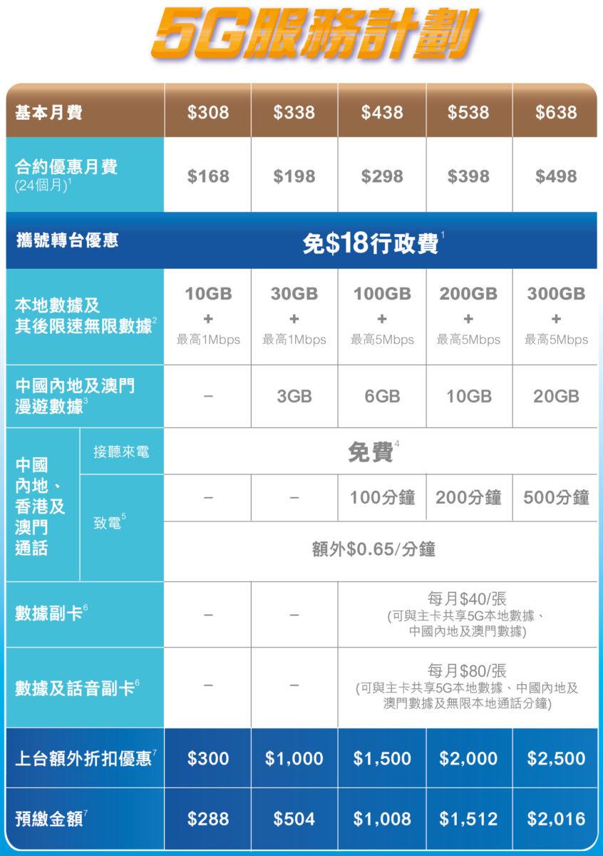 CMHK 同時推出全新的 5G 入門月費服務計劃,最低只需 HK$168 即有 10GB 的 5G 本地數據。