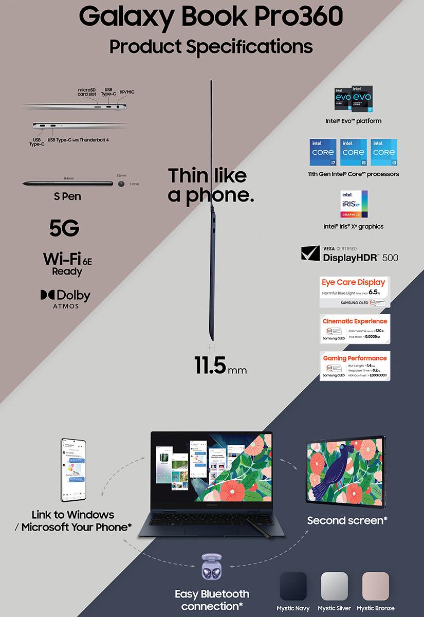 Galaxy Book Pro 360 規格簡介(點擊可放大)。