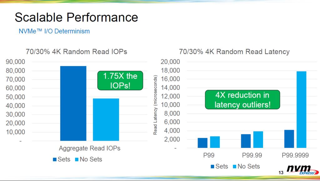 網站 nvmexpress.org 資料顯示, NVM I/O Determinism 技術可大幅度提升 4K 小檔案資料的讀寫性能並降低延遲時間。
