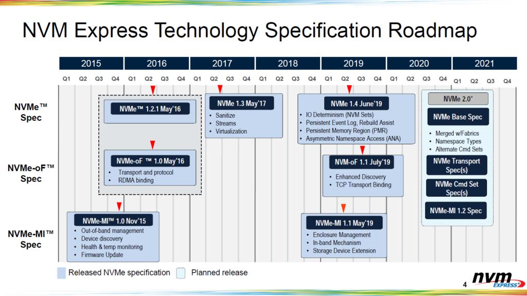 在 NVMe 1.4 之後還會有 NVMe 2.0 ,但正式產品上市可能要到 2022 年。