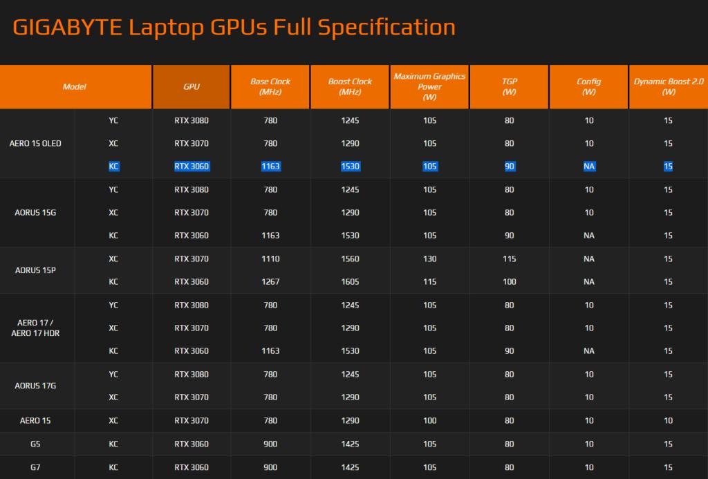 在 Gigabyte 網站可見測試機種 GPU Boost Clock 為 1,530MHz