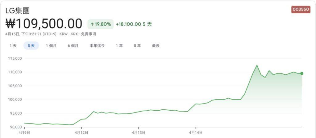 消息一出, LG 集團股價迅即飈升。