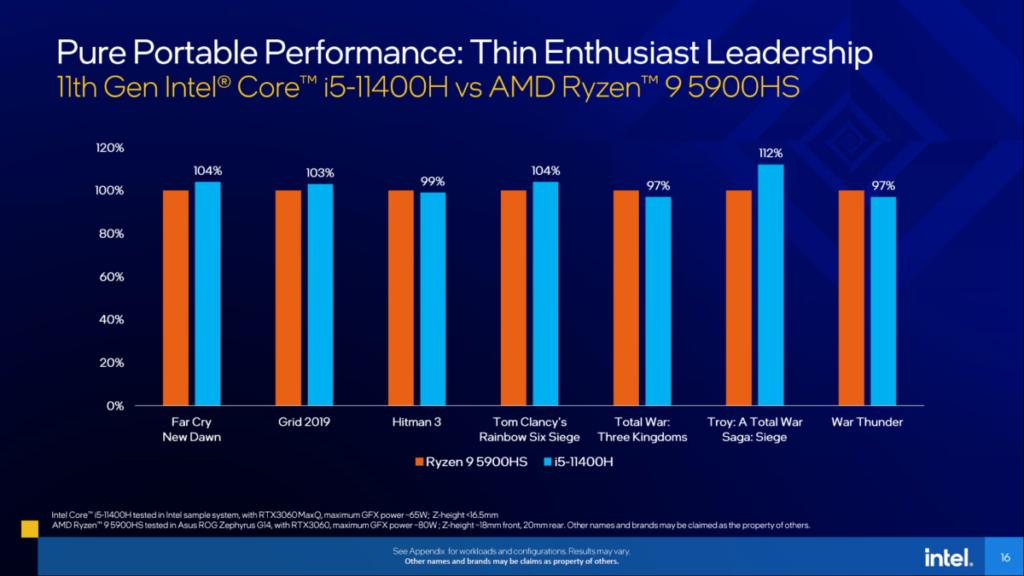即使是入門級的 Core i5-11400H,在與 Ryzen 9 5900HS 遊戲測試對決中也取得 4 勝 3 負的佳績。