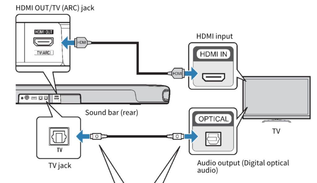 入門Soundbar的輸入埠數目一般比較少,只適合簡單的器材連接,電視或電腦也會經光纖而非一定以HDMI 連線。