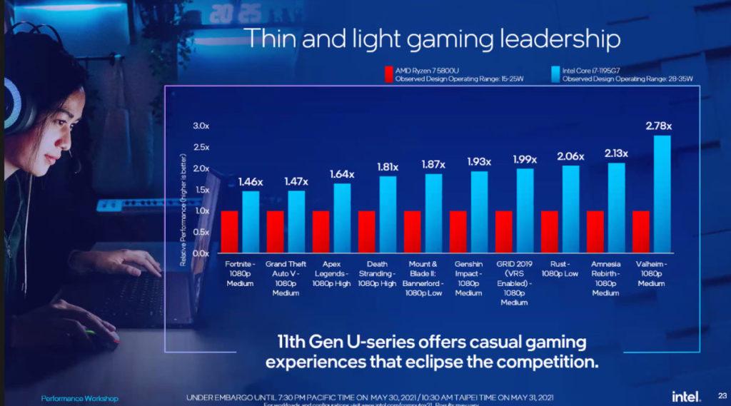 Core i7-1195G7 遊戲效能最多領先 AMD 2.78 倍