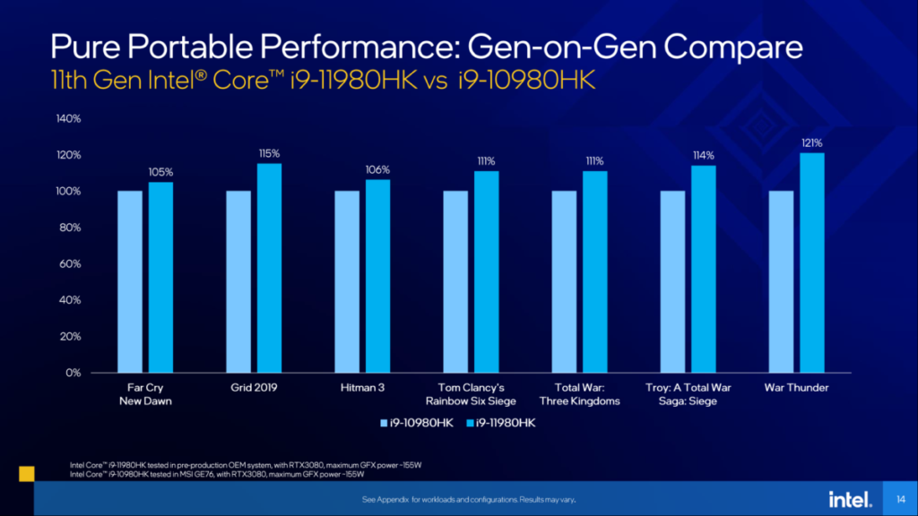 若與上一代 Core i9-10980HK 比較,Core i9-11980HK 遊戲性能有 5~21% 增長。