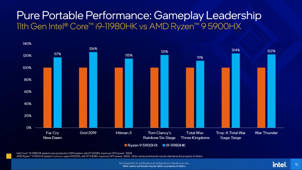 若拿 Core i9-11980HK 與 Ryzen 9 5900HX 比較,遊戲性能有 11~26% 增長。