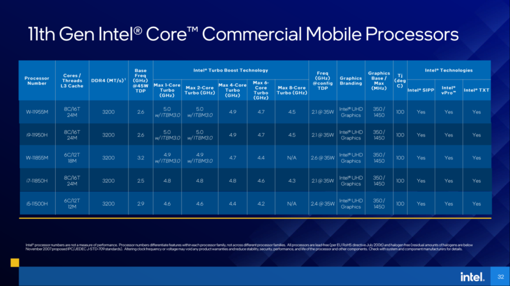 5 款用於商用市場的 Xeon-W 、 Core i5, i7 及 i9 CPU 規格