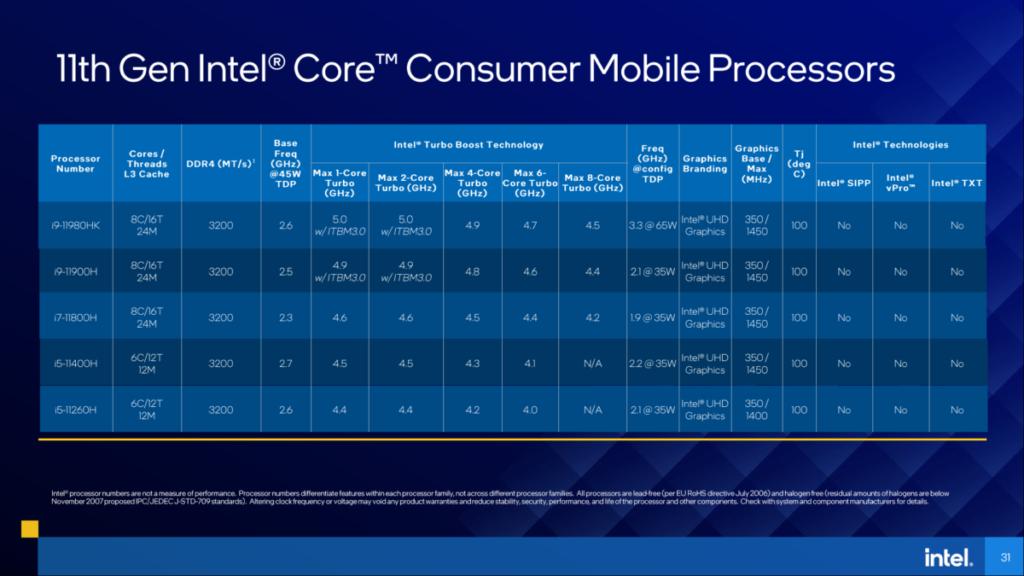 5 款用於消費市場的 Core i5 、 i7 及 i9 CPU 規格(點擊可放大)