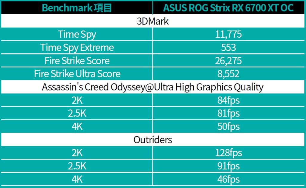 ASUS ROG Strix RX 6700 XT OC