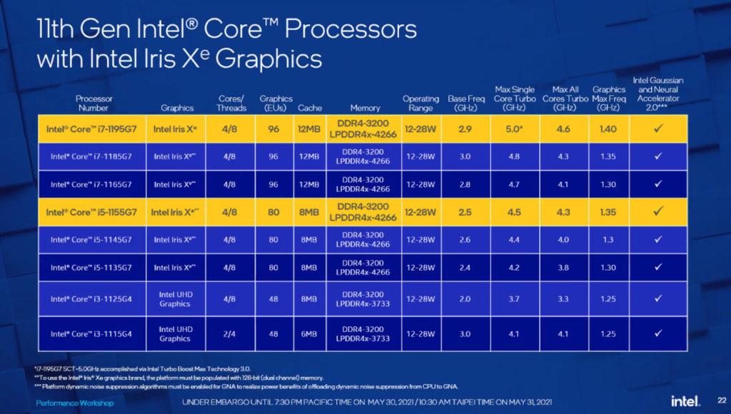 黃色的部分是這次發佈兩款 Core CPU 的規格資料