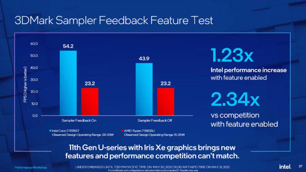 在 3DMark 的 Sampler Feedback 功能測試中, Intel Core i7-1195G7 效能為 Ryzen 7 5800H 的 2.34 倍 。