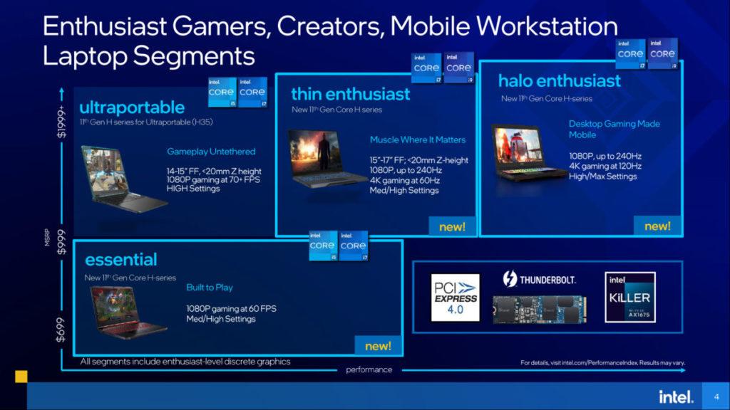 隨著 Tiger Lake-H45 的發佈, Intel 同時宣佈新增 3 個 Sector 遊戲筆電市場,分別為 Thin Enthusiast 、 Halo Enthusiast 及 Essential。