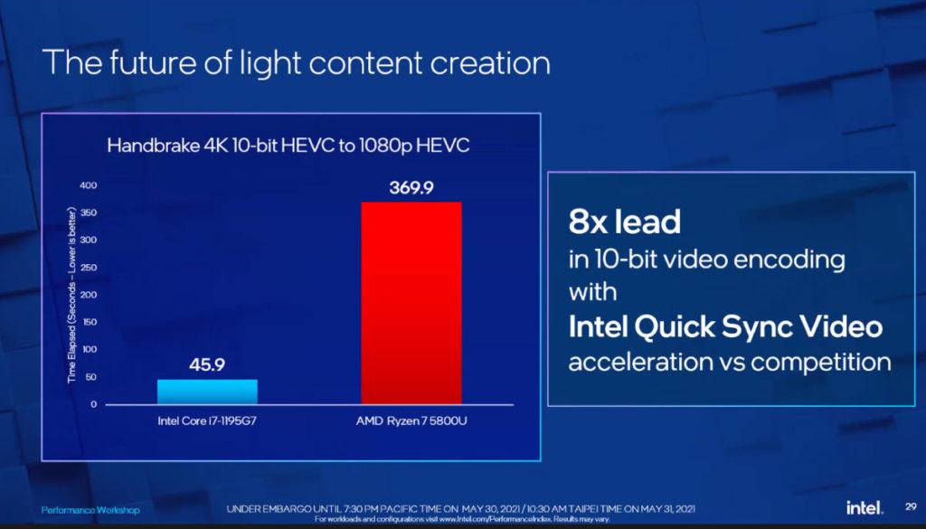 Core i7-1195G7 在 Handbrake 影片轉碼效率高 AMD 8 倍。