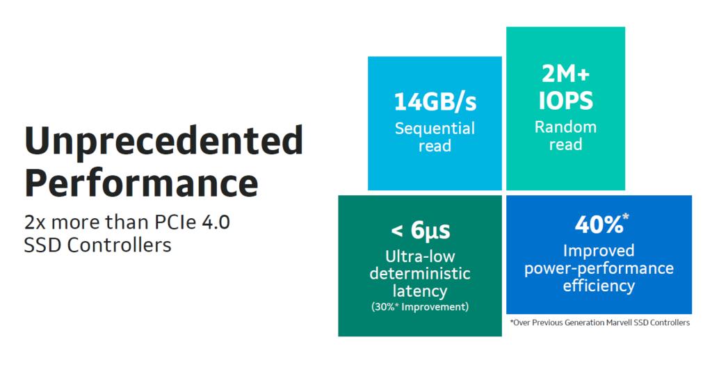 最高讀寫性能可達 14GB/s,是目前最快 PCI-E 4.0 NVMe SSD 的 2X。