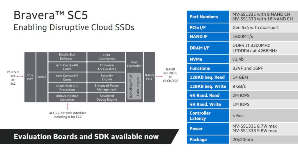 新 SSD 控制器還支援 NVMe 1.4b 。