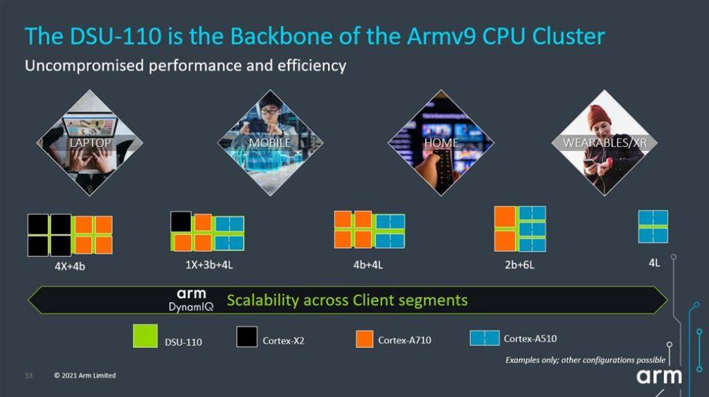 在新的 DSU-110 之下,廠商可以更有彈性地選配不同效能和耗電的 ARM 核心,應用在不同範疇的產品上。