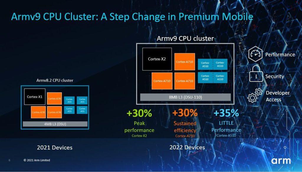 預計 2022 年採用 ARMv9 CPU 叢集的裝置在各方面都會有 30% 以上的效能提升。