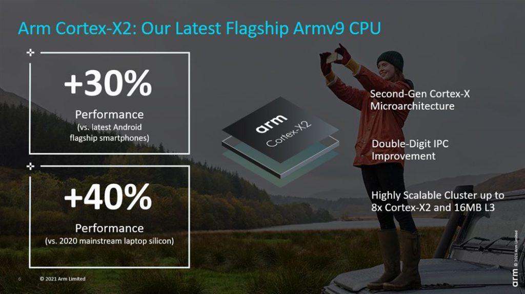 旗艦 ARM Cortex-X2 效能較最新 Android 旗艦手機提升 30% ,較 2020 年主流筆電芯片提升 40% 。