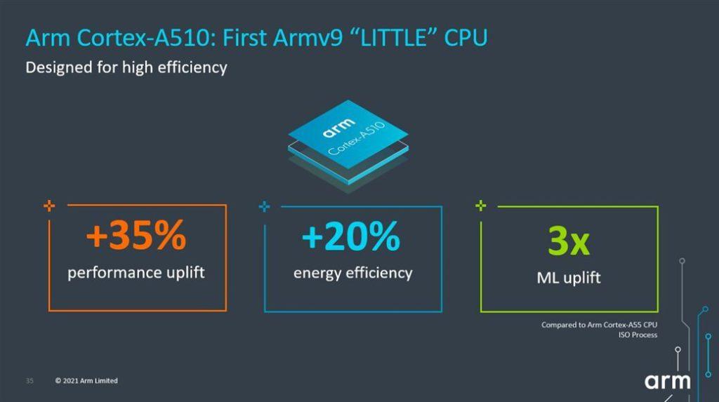 Cortex-A511 節能核心效能較上一代提升 35% ,直迫 ARMv8 架構的 big Core 高效核心。