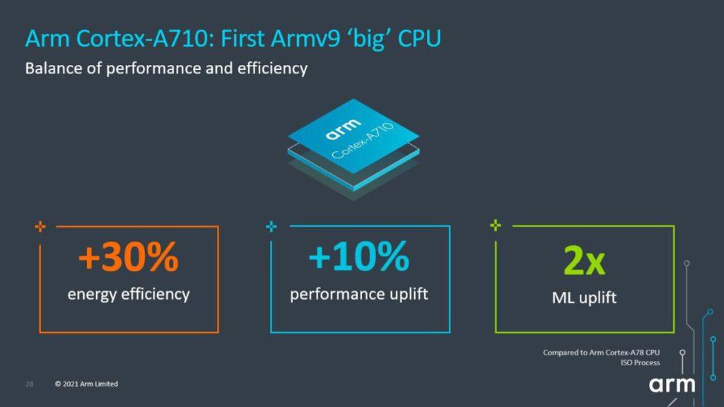 高效能核心 Cortex-A710 耗電效率較上一代提升 30% 。