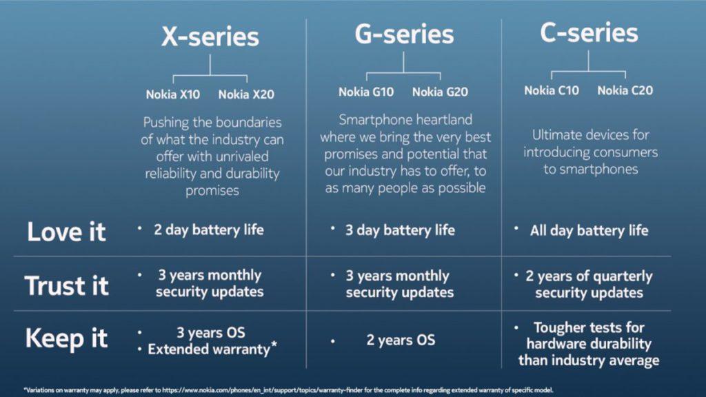 多個新系列的新機基於「love it (喜愛)、 trust it (可靠)、 keep it (耐用)」理念,提供更好的電池續航力、更流暢的操作及長達三年安全性更新承諾等。