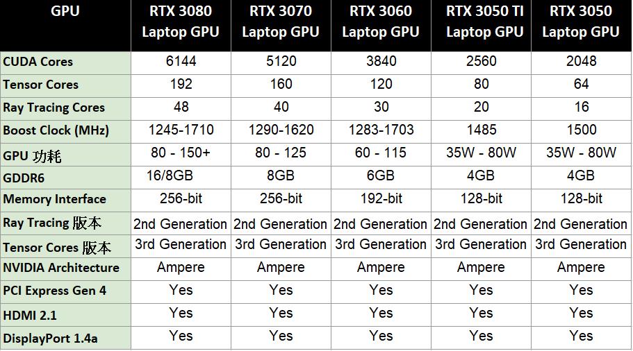 RTX 3050 及 Ti 規格表