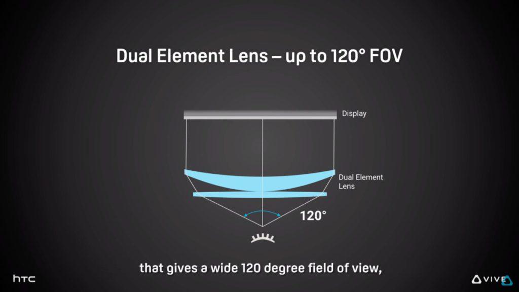 雙鏡片設計令視野提高至 120º 。