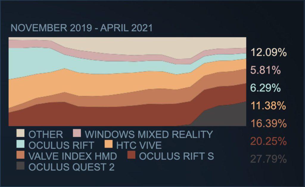 Oculus Quest 推出之後,隨即搶去不少 VR 市場份額。現時 Quest 2 佔接入 Steam 平台的 VR 裝置 1/4 以上。