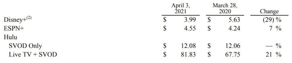 不過在每名付費訂戶的每月平均銷售額上就下降了 29% 。