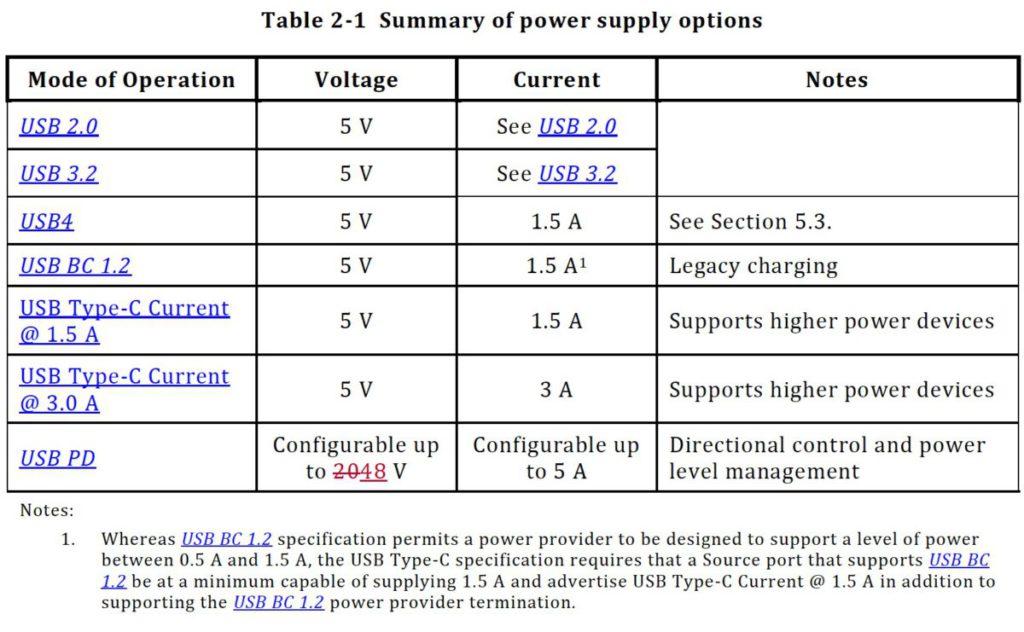 USB PD 的電壓由 20V 提升至 48V 。