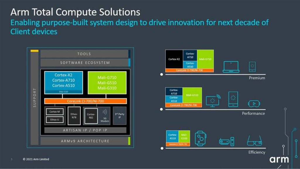 Arm 全面運算解決方案藉著用途為本的系統設計,來驅動未來十年客戶裝置的創新。