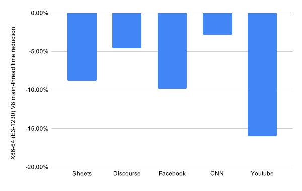 Chrome 版本 91 對各個網站載入時間的改善,當中以 YouTube 最明顯。