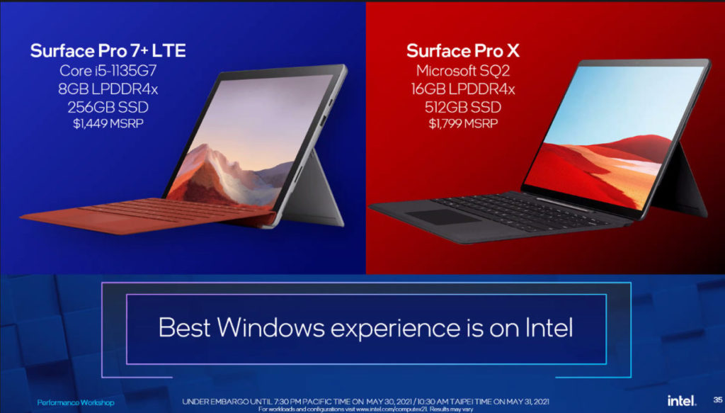 Intel 同時也攻擊 ARM 平台,表示 11 代 Core Surface Pro 電腦可以較 ARM 型便宜。