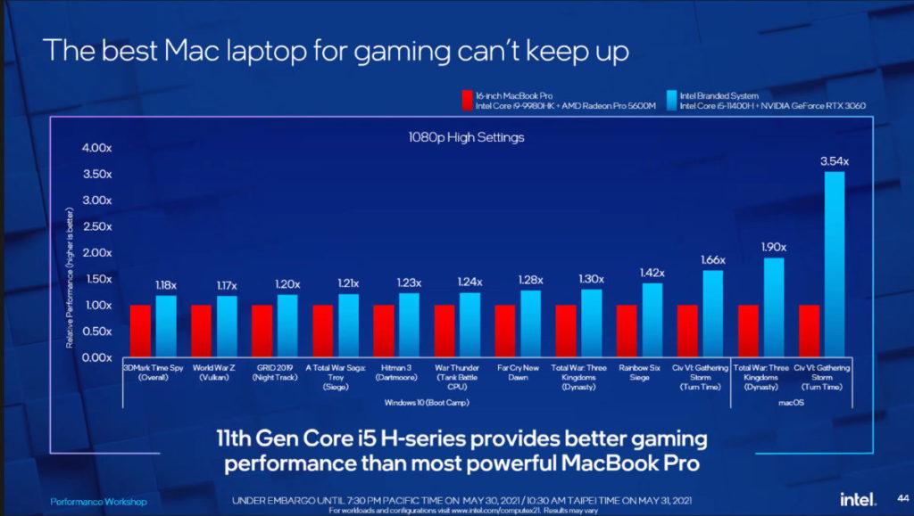 在不同 GPU 的比較中,Core i5-11400H + RTX 3060 組合最多領先 Core i9-9980HK + Radeon Pro 5600M 3.54 倍。