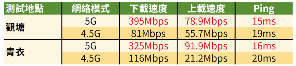 測試使用Linksys 5G Wi-Fi 6 Router 進行。