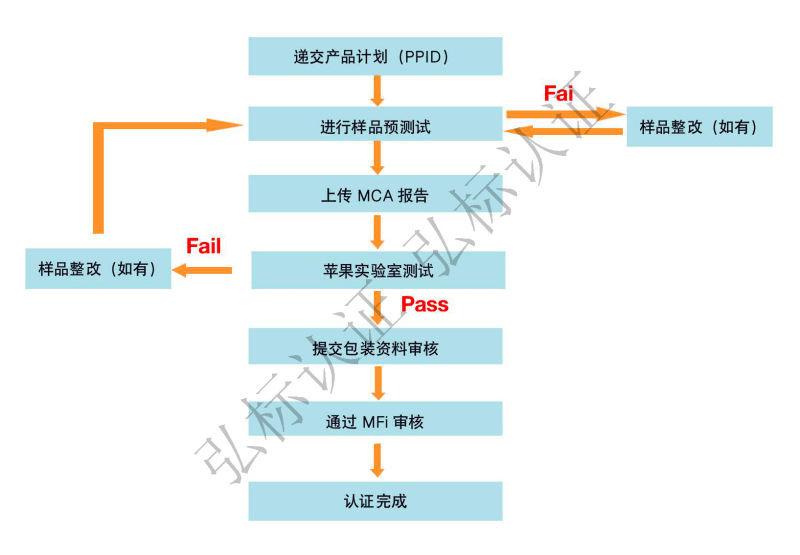 廠商提交 MFi 產品計劃的程序。