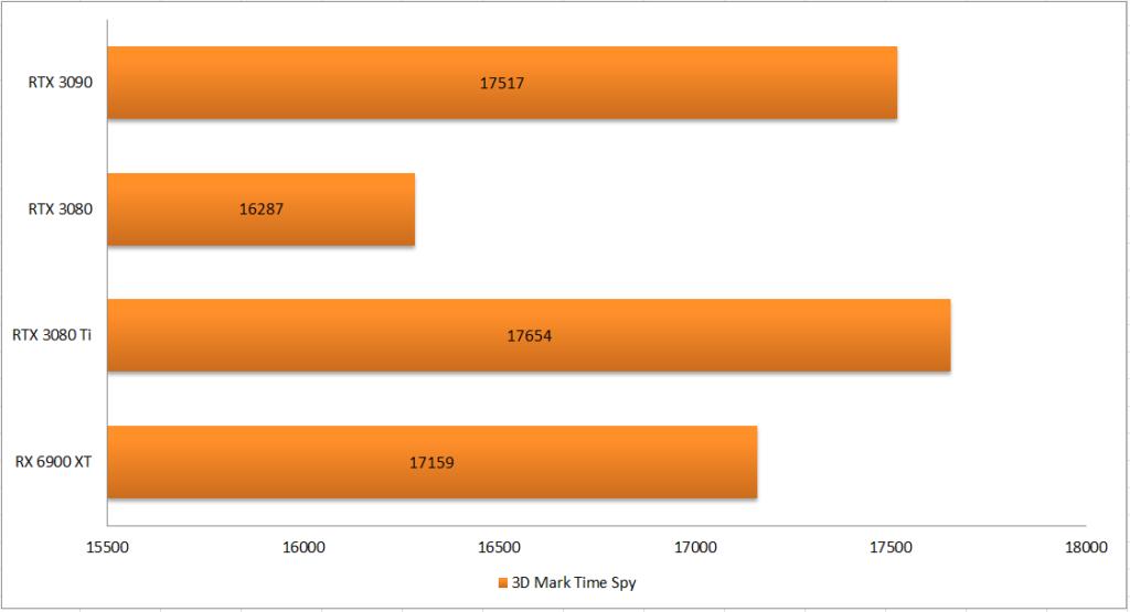 3D Mark 跑分圖表